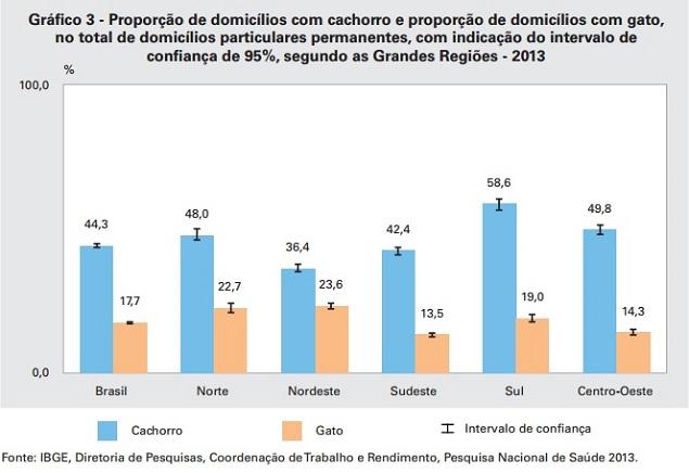 Cães e gatos no Brasil segundo o PNS 2013