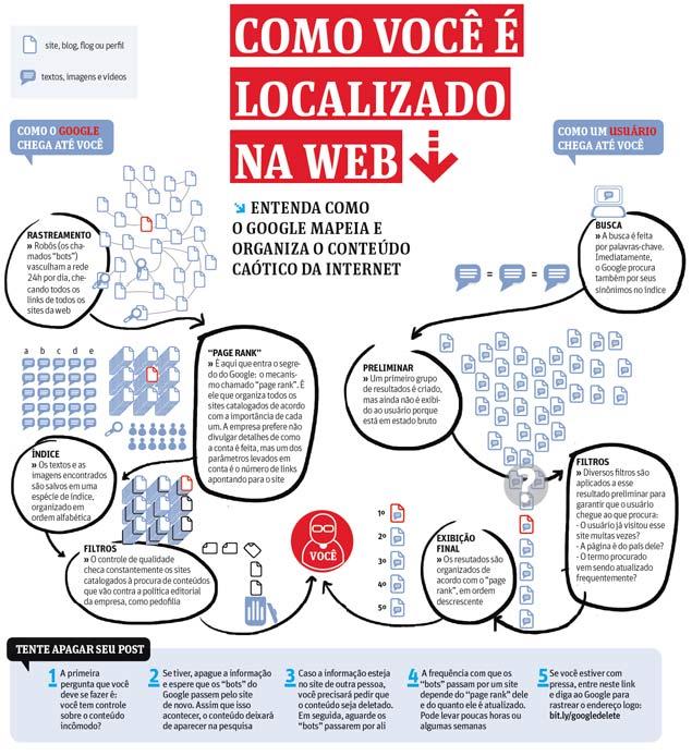 como você é localizado na web