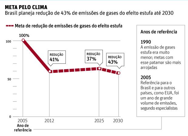 Meta pelo climaBrasil planeja redução de 43% de emissões de gases do efeito estufa até 2030