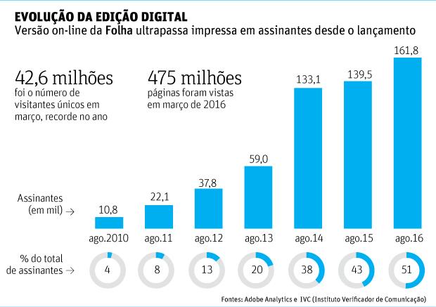 Assinaturas digitais da Folha