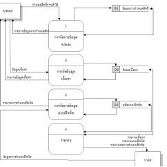 Level 0 And 1 Data Flow Diagram Cat5e Keystone Jack Wiring ตรวจสอบการทำ ให หน อยคร บ Pantip ขอโทษนะคร นะคร ผมล มแก ตอนทำ หนะคร