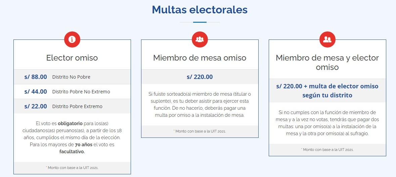 Cuadro de multas electorales.