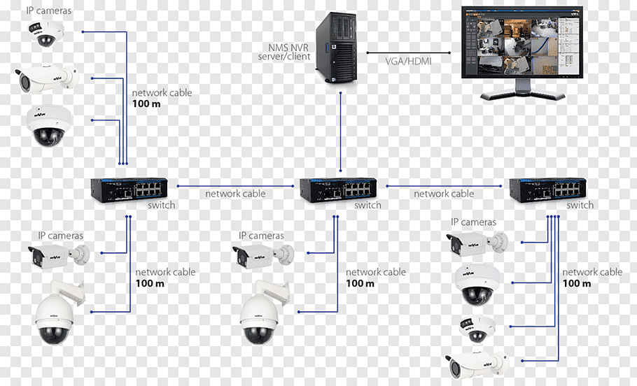 IP camera Closed-circuit television Wiring diagram System
