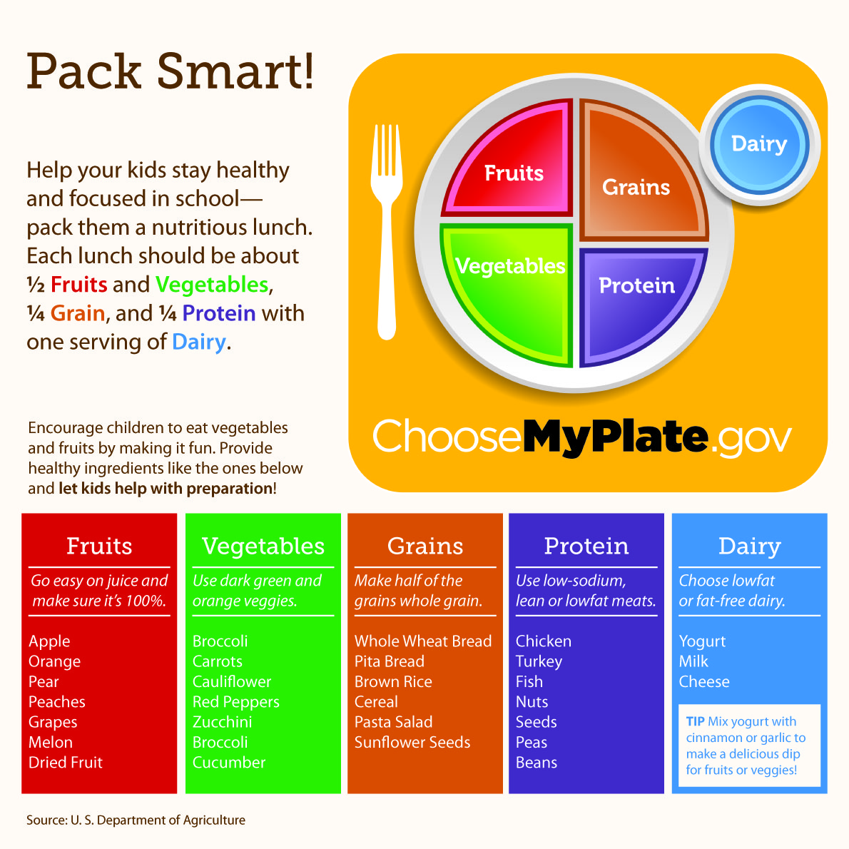 Breaking Down Myplate Foodventures