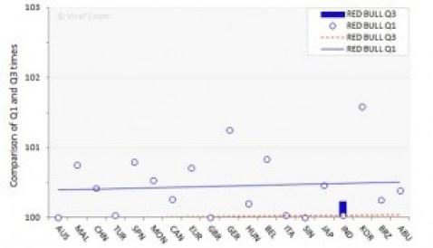 Red Bull Q1 v. Q3 2011 graph
