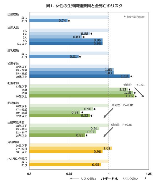 女性の生殖関連要因と全死亡のリスクグラフ