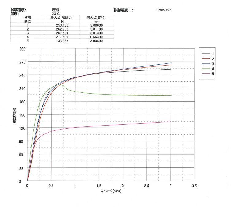 東京都立産業技術研究センタープラチナ強度試験結果グラフ