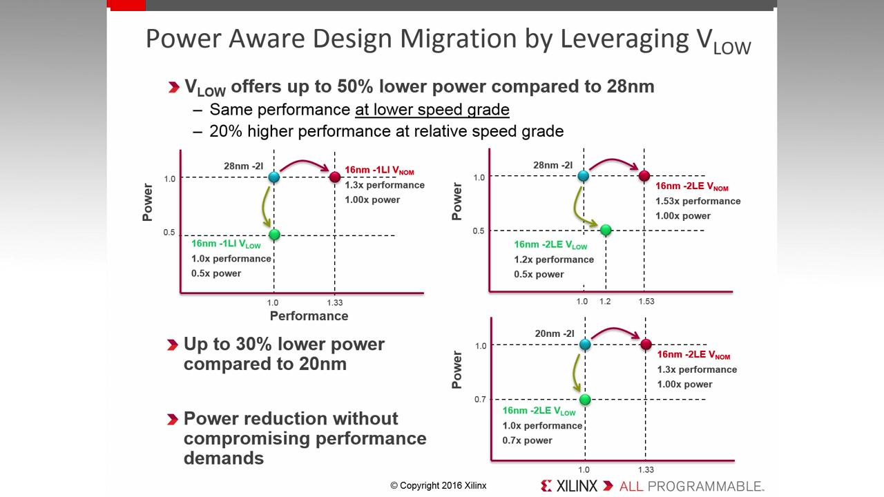 hight resolution of lowest core voltage offering in ultrascale 10 12 351 mar 15 2016