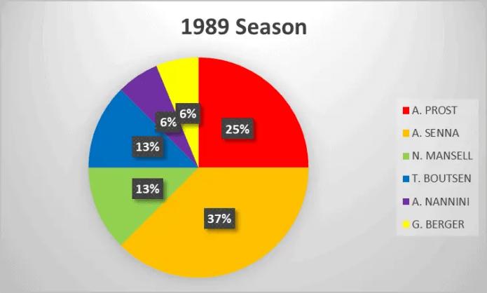 1989 Formula 1 season analysis