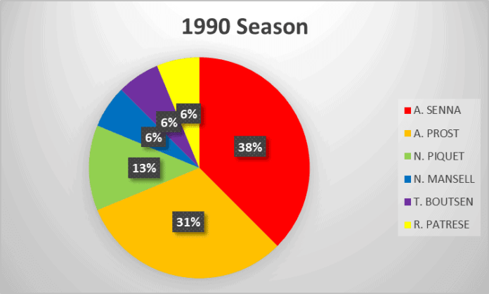 1990 Formula 1 Season analysis