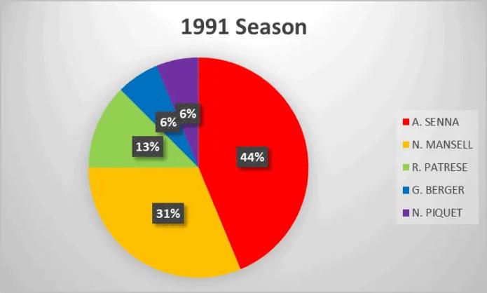 1991 Formula 1 season analysis