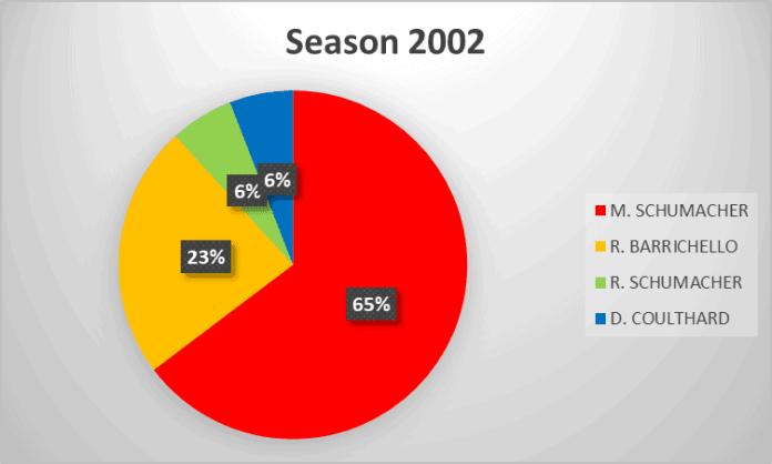 2002 Formula 1 season analysis
