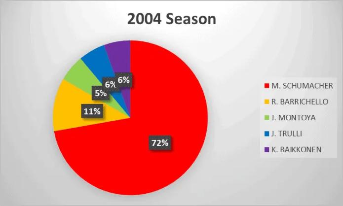 2004 Formula 1 season analysis