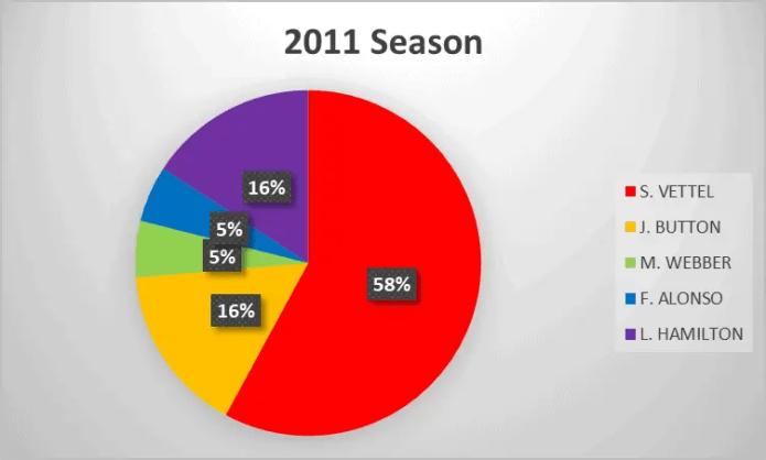 2011 Formula 1 season analysis