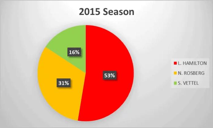 2015 Formula 1 season analysis
