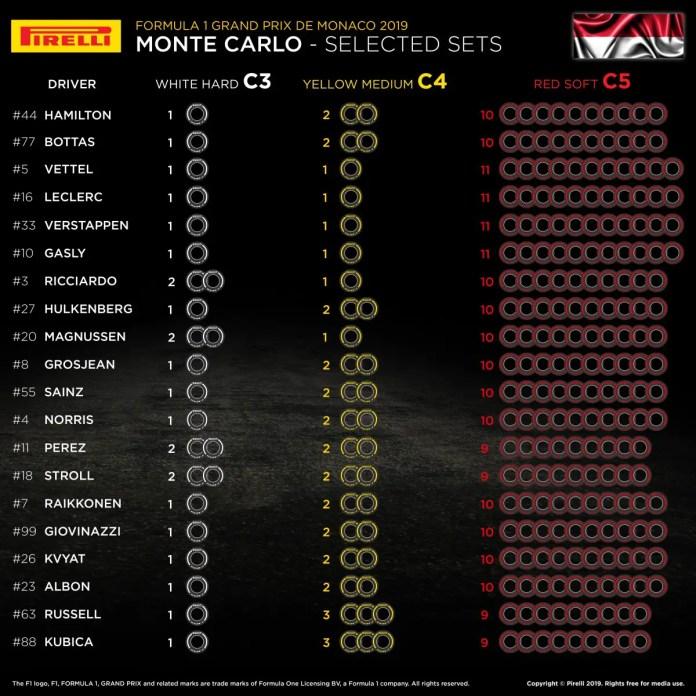 F1 2019 Monaco Grand Prix: Selected Tyre Sets Per Driver