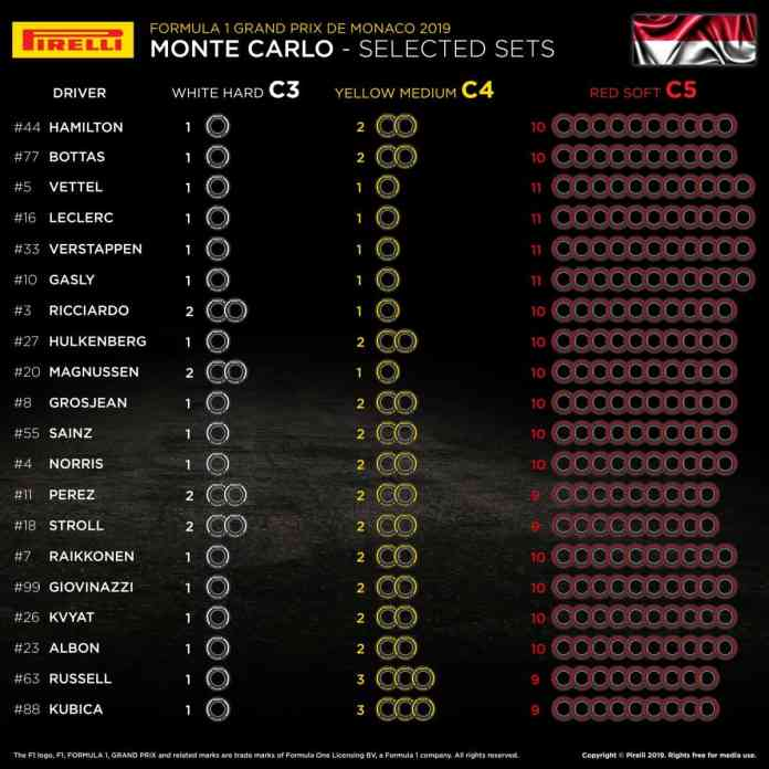 F1 2019 Monaco Grand Prix: Selected Tyre Sets Per Driver