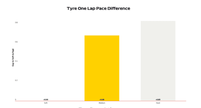 2019 Monaco Grand Prix, Qualifying: Tyre One Lap Pace Difference