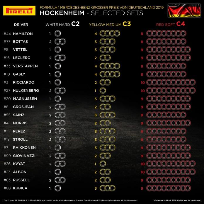 2019 German Grand Prix: Selected Tyre Sets Per Driver