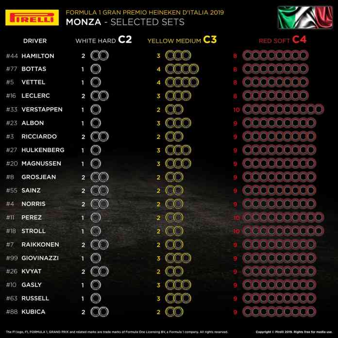 2019 Italian Grand Prix: Selected Tyre Sets Per Driver