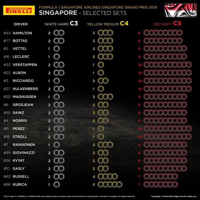 2019 Italian Grand Prix: Selected Tyre Sets Per Driver