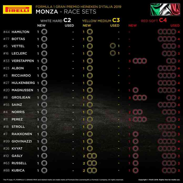 2019 Italian Grand Prix - Tyre sets available for the race