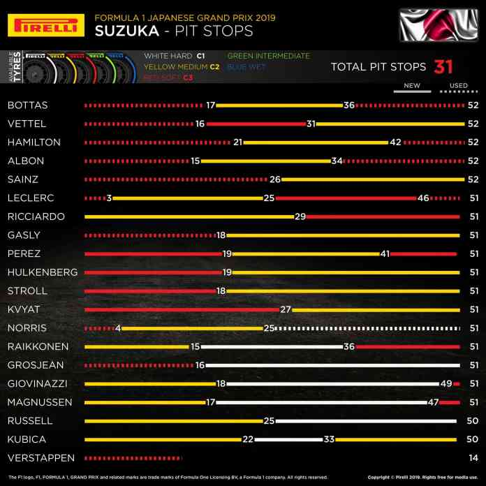 2019 Japanese Grand Prix, Sunday – Pit Stop Strategies