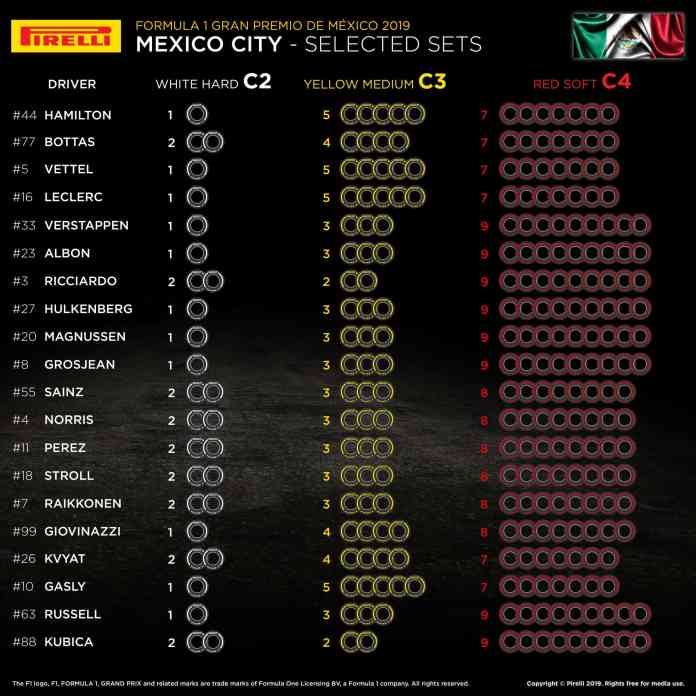 2019 Mexico Grand Prix: Selected Tyre Sets Per Driver