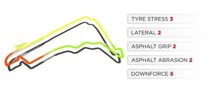 2019 Mexico Grand Prix: Mexico City Track Characteristics
