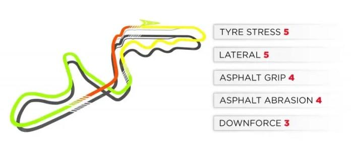 2019 Russian Grand Prix: Suzuka Track Characteristics