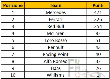 classifica team F1 2019 GP Belgio Classifica costruttori F1