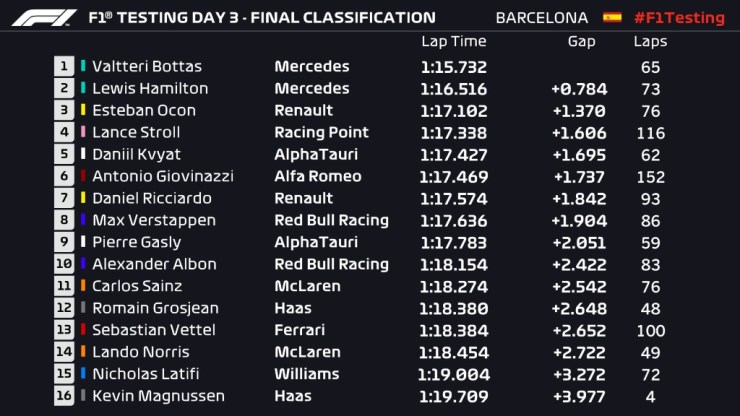 THE THIRD DAY OF PRE-SEASON TESTING : BOTTAS FASTEST