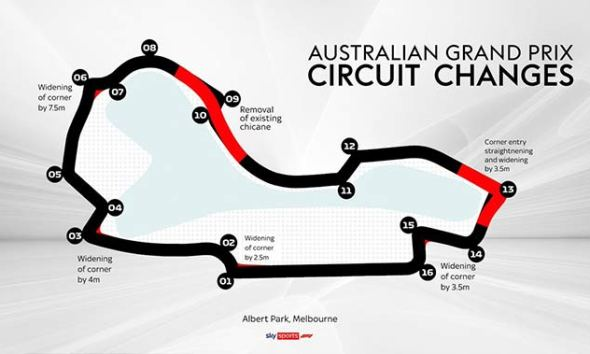 ALL DETAILS OF ALBERT PARK F1 TRACK MODIFICATIONS REVEALED