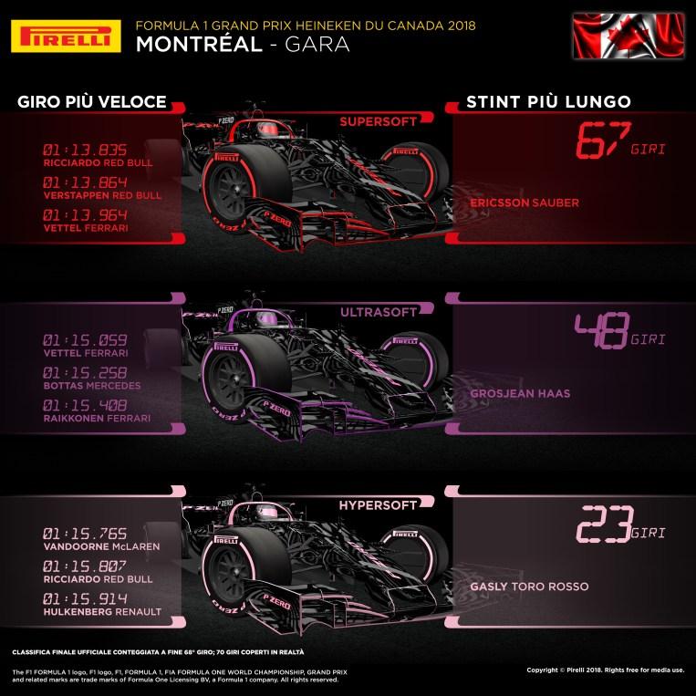 Pirelli GP Canada