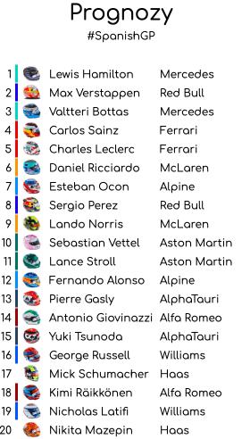 prognozy lifght Grand Prix Hiszpanii 2021 – podsumowanie
