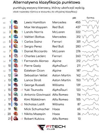 alter 2 Grand Prix Rosji 2021 – podsumowanie