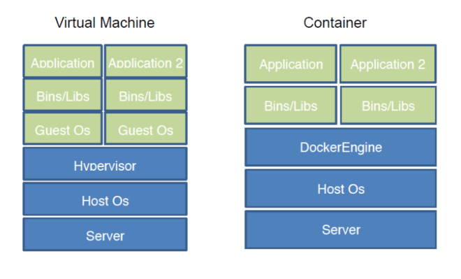 Running Java in Containers: VM vs. Container