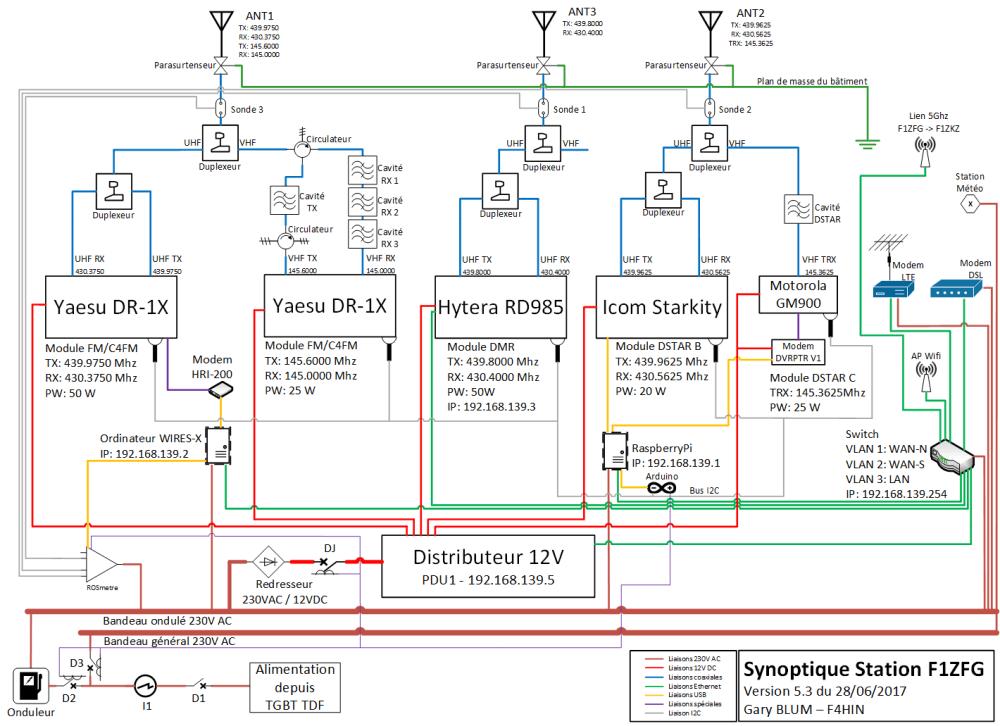 medium resolution of diagramme synoptique f1zfg