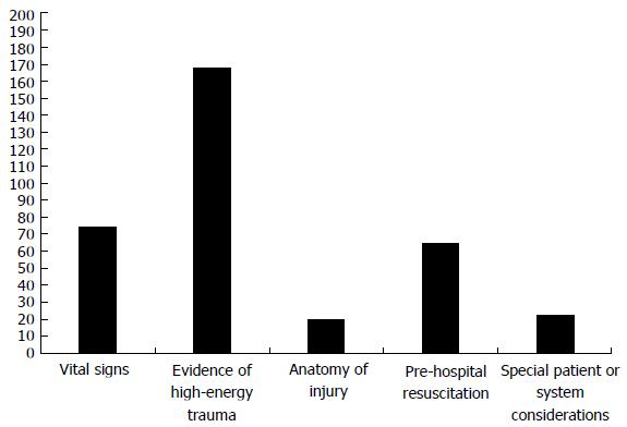 "French pre-hospital trauma triage criteria: Does the ""pre"