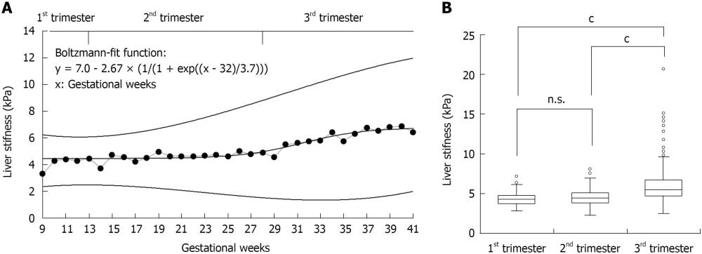 medium resolution of figure 2 liver stiffness increased almost exclusively in the third trimester of normal pregnancy a mean ls as a function of gestational week 9 to 42 of