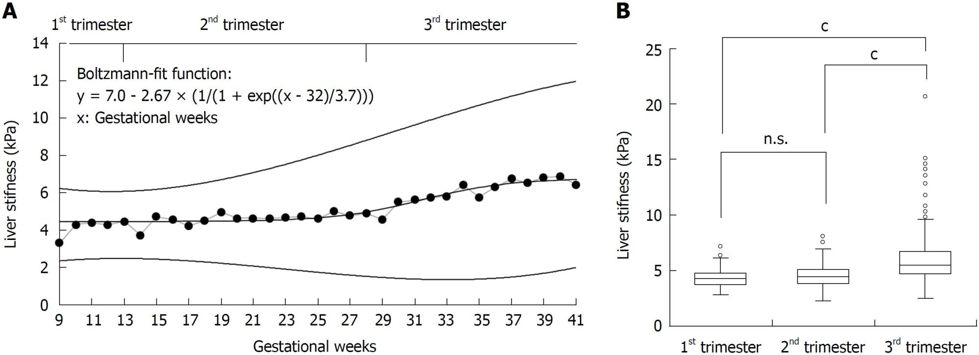 hight resolution of figure 2 liver stiffness increased almost exclusively in the third trimester of normal pregnancy a mean ls as a function of gestational week 9 to 42 of