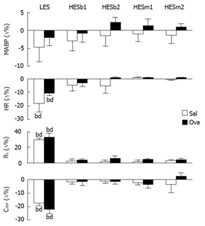 High-frequency electrical stimulation of cervical vagi