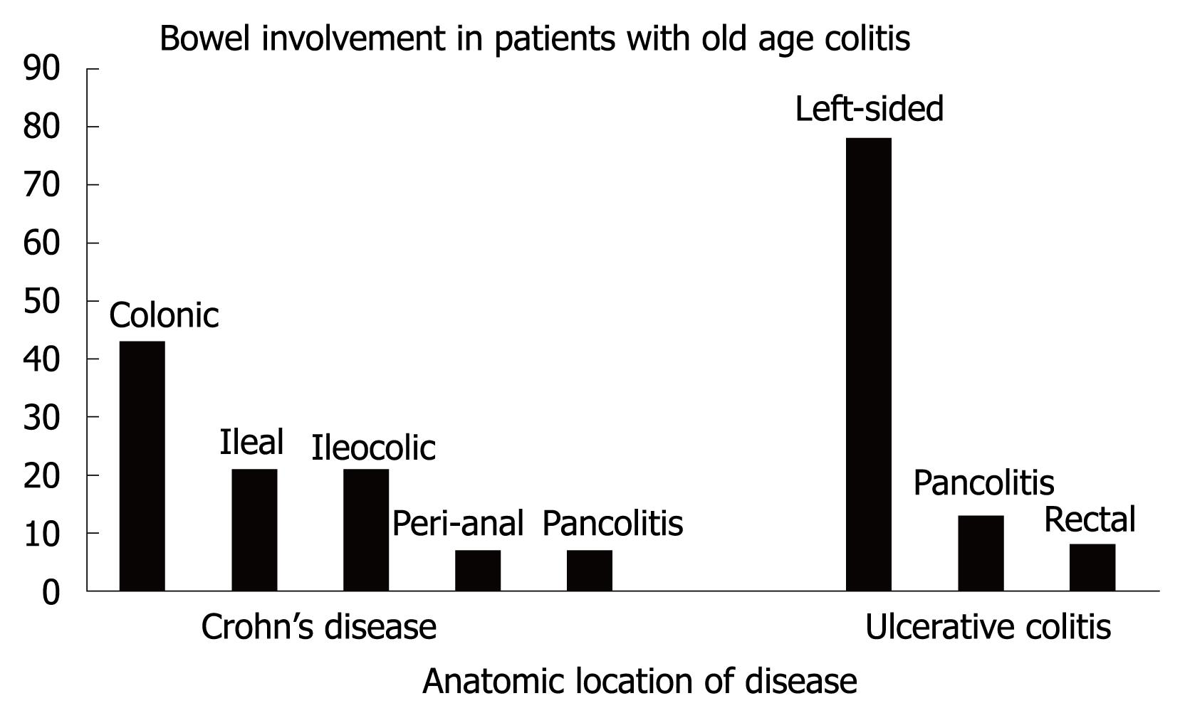 Retrospectiveysis Of Old Age Colitis In The Dutch
