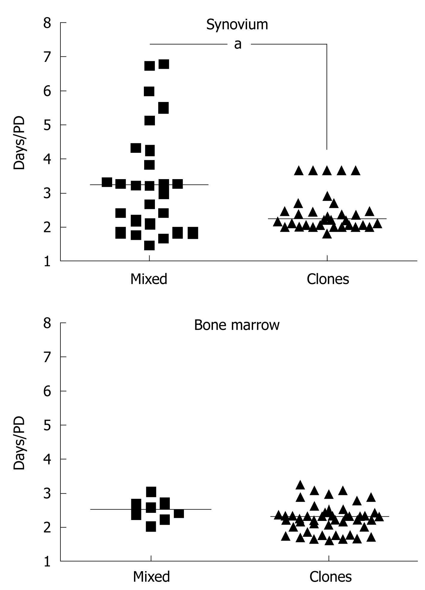 Synovial mesenchymal stem cells in vivo: Potential key