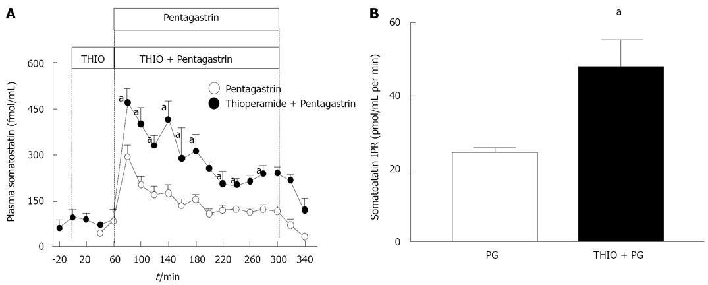 Histamine 3 receptor activation mediates inhibition of