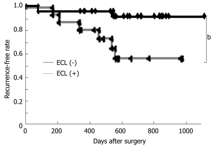 Extracapsular invasion as a risk factor for disease