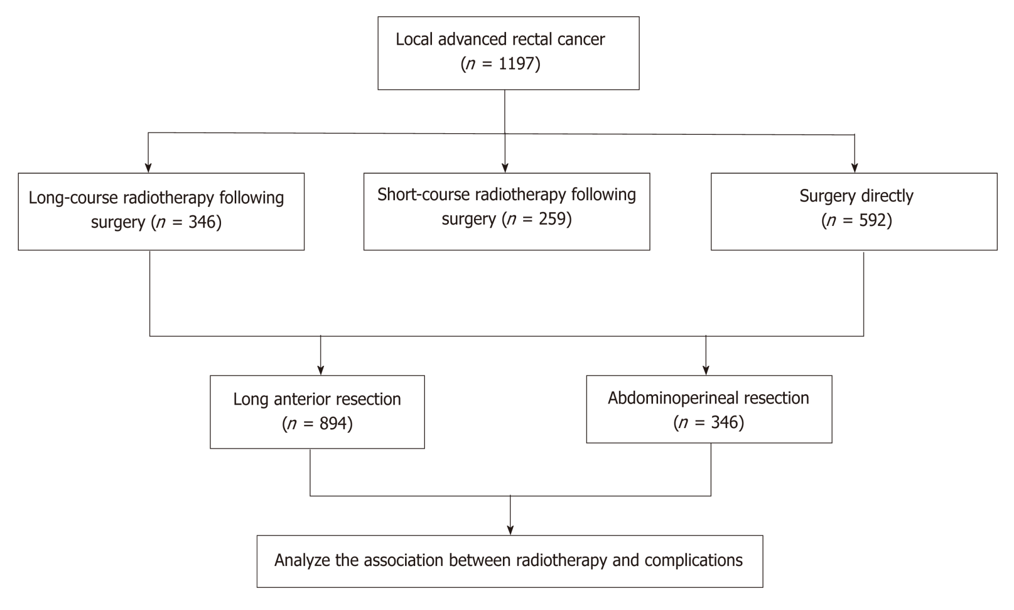 hight resolution of figure 1 flow diagram of treatment