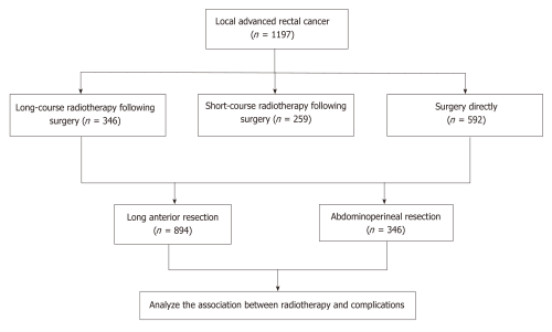 small resolution of figure 1 flow diagram of treatment