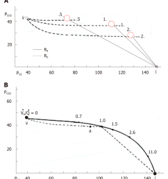 figure 9 o2 co2 diagram and ventilation perfusion line a o2 co2 diagram in which solid and dotted lines indicate gas r lines and blood r lines  [ 1969 x 2207 Pixel ]