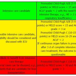 Sofa Score Icu Mortality Free Camping Near Sofala Allocation Of Patients With Liver Cirrhosis And Organ ...